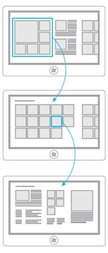 Flujo de navegación en una aplicación Metro