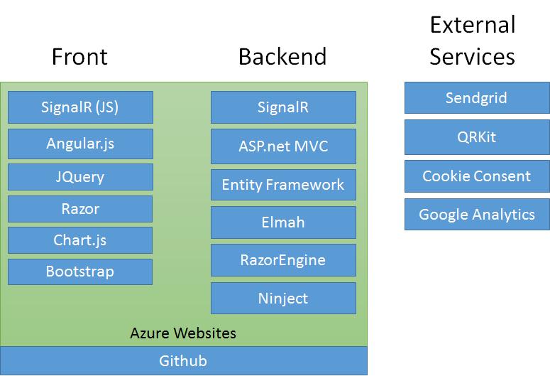Diagrama de tecnologías usadas